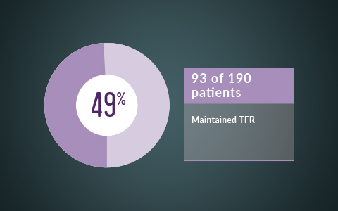 93 of 190 patients maintained TFR