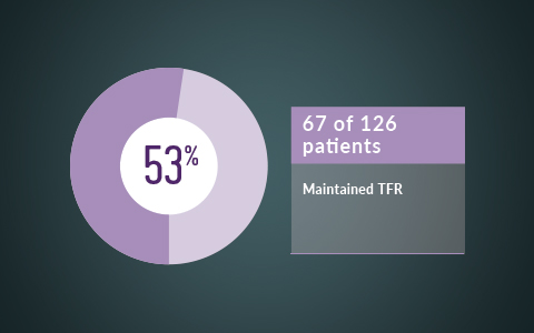 67 of 126 patients maintained TFR